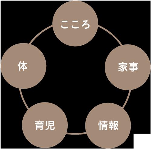 5つのサポート
